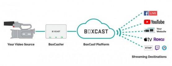 BoxCast BoxCaster - HD Live Video Streaming Encoder